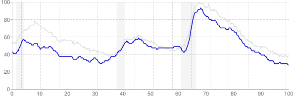 Wisconsin monthly unemployment rate chart from 1990 to May 2019